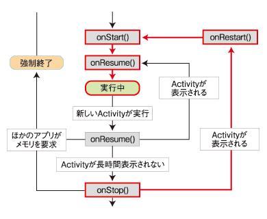図7 Activityを再開した際の状態遷移