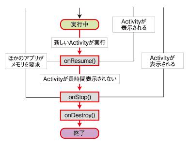 図8 終了させた場合の状態遷移(onDestroy()が呼ばれたケース)