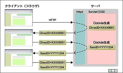 Java Solution FAQ:Cookieによるセッション管理の実現