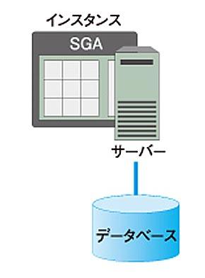 シングルインスタンス構成の例