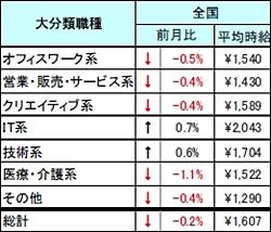 2008年12月 派遣社員の平均時給(全国)