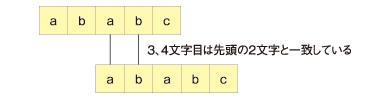 3、4文字目は先頭の2文字と一致している