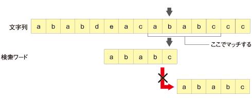 不一致になったとき、文字列側の文字が検索ワードに含まれる文字だった場合、全部ずらしてはいけない