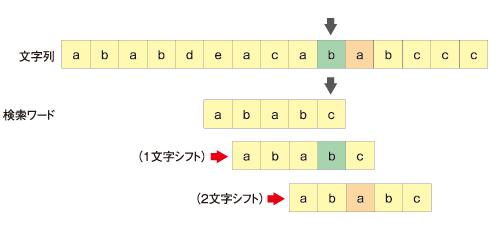 'a'=2、'b'=1、それ以外は5シフト