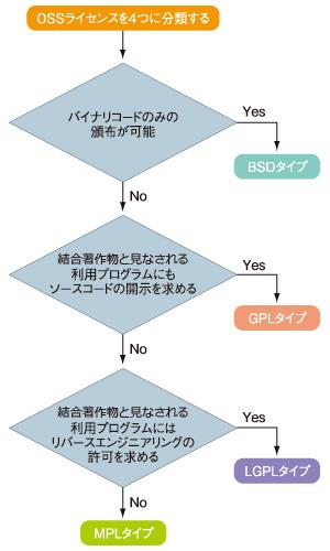 図1 OSSライセンスを4つに分類するためのフローチャート