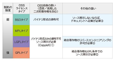 図2 OSSライセンスタイプの分類