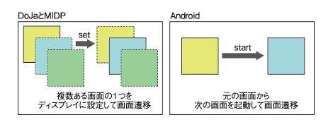 図1 画面遷移イメージ(黄色から水色に遷移)