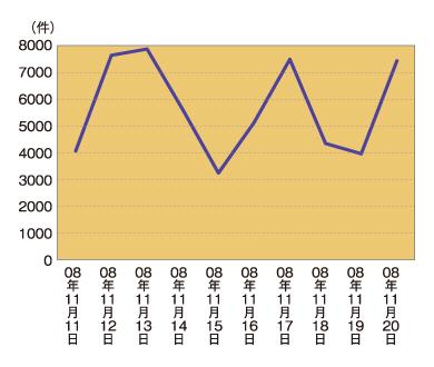 グラフ1 11月14日ごろのSQLインジェクション検知件数