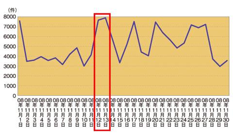 グラフ2 11月全体のSQLインジェクション検知件数
