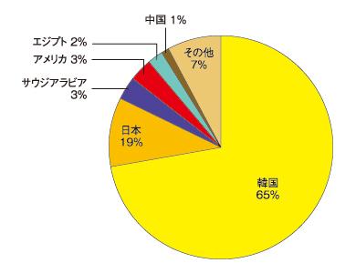 グラフ5 攻撃元IPアドレスの国別統計グラフ