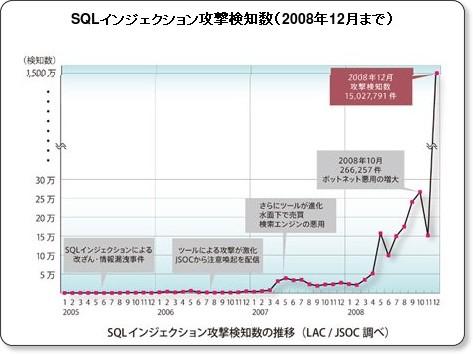 グラフ4 2005年からのSQLインジェクション攻撃検知数の推移