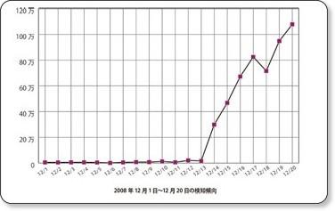グラフ3 12月のSQLインジェクションの検知数