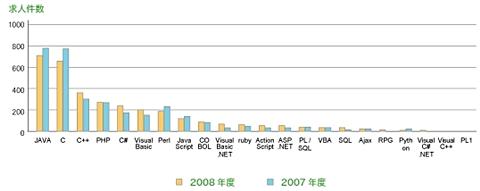 プログラミング言語別 求人件数 2007年と2008年の比較