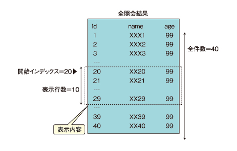 図2 サンプルの実装概要