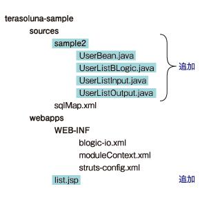 図3 追加・変更するファイル
