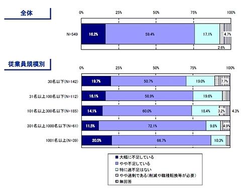 IT企業におけるIT人材の「量」の過不足感
