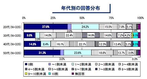 ユーザー企業におけるIT部門の年代構成
