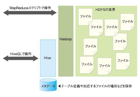 注:HDFSはHadoopが採用している分散ファイルシステム。