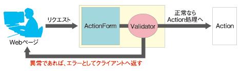 図1 Validatorプラグインの仕組み