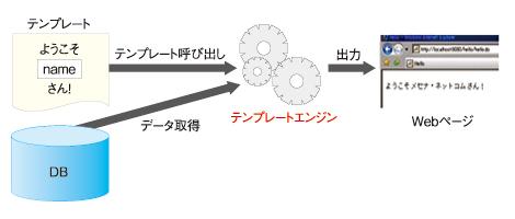 図2 テンプレートエンジンの仕組み