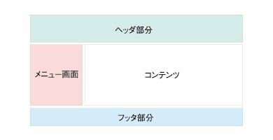 図3 サンプルのレイアウト