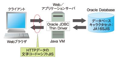 図1 JavaベースWebアプリケーションの典型的なシステム構成