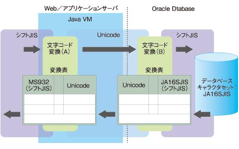 図3 JavaベースのWebアプリケーションの文字コード変換例