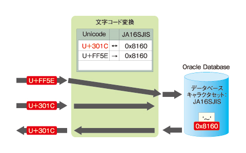 図5 Oracleにおける「〜」文字の変換(JA16SJISの場合)