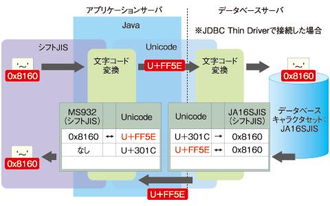 図6 データベース側の文字コードをJA16SJISTILDEにした場合の変換の流れ