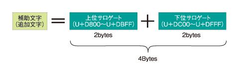 図7 補助文字(追加文字)とサロゲートペア