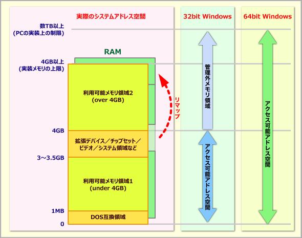 PCシステムのメモリマップの例