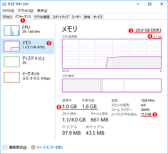 32bit版Windows 10のタスク マネージャー画面
