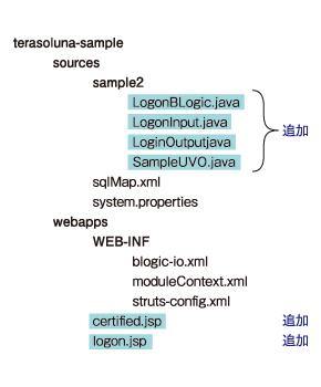 図2 追加・変更するファイル