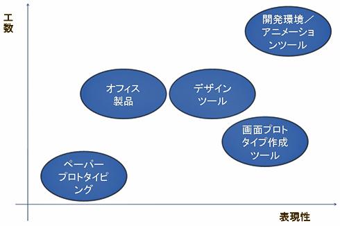 図 プロトタイプ用各ツールの位置付け