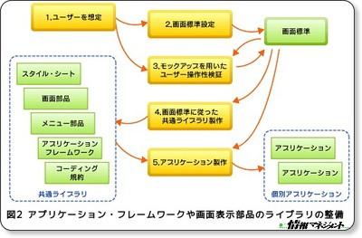 使いやすいシステムのためのアーキテクチャ − @IT情報マネジメント