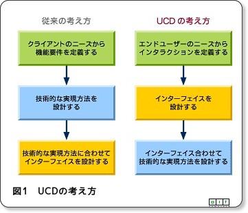 @IT:Webアプリケーションのユーザーインターフェイス[3]-2