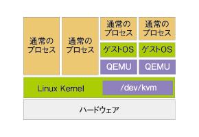 図2 KVMのアーキテクチャ