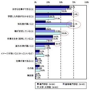 学生に人気の高い就職先の人気の要因