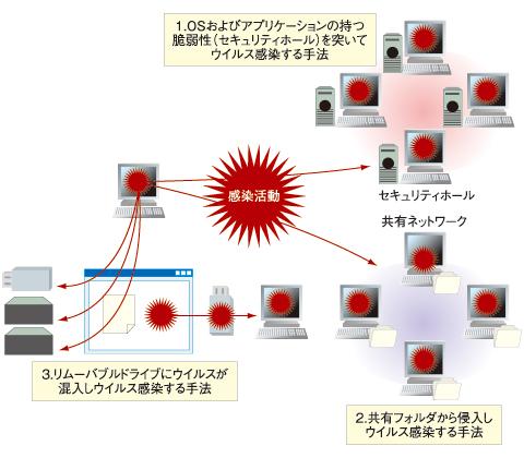 図1 コンピュータウイルス感染の3つの手法