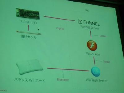 システム構成図。Flashで作成したプログラムだけでなく、曲げセンサーやらFunnelやらフィジカルデバイスも活用