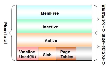 図1 メモリマッピング
