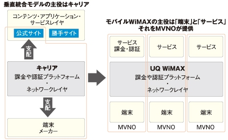 MVNOを中心としてサービス(上位レイヤ)と端末(下位レイヤ)が主役になる。UQコミュニケーションズは、インフラ提供に徹する