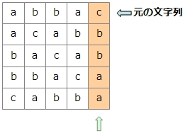 一番左の列を基準にソート