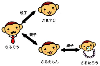 図2 parent()やparents()、children()を使って要素内の親要素や子要素を選択できる