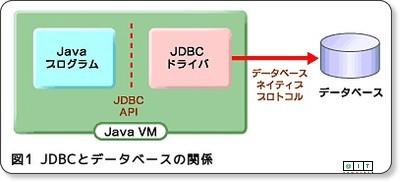 連載:Javaデータアクセスの基礎 第1回