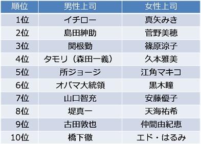 2009年度の新入社員が考える理想の男性上司と女性上司
