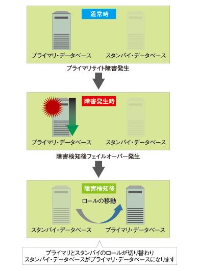 図1 障害発生時のData Guardの挙動