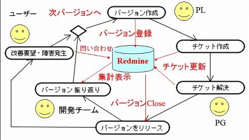 図2 チケット駆動開発の運用サイクル