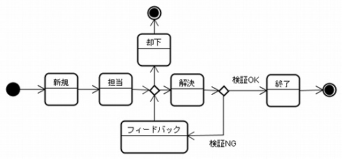 図7−1 例:バグ修正のチケットの状態遷移図