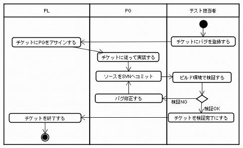 図7−2 例:バグ修正のアクティビティ図